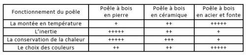 1571995212_comparaison_des_differents_materiaux_constituants_un_poele.jpg
