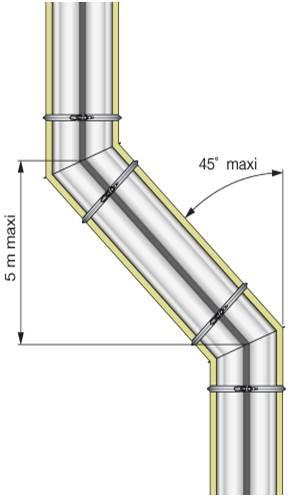 Position normes des conduits de fum e - Norme installation poele a bois ...